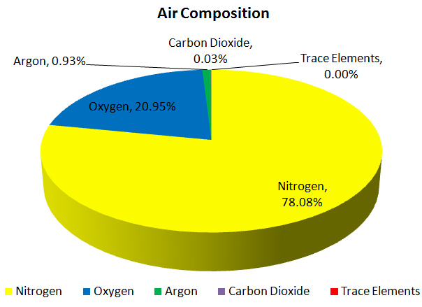 Air Composition